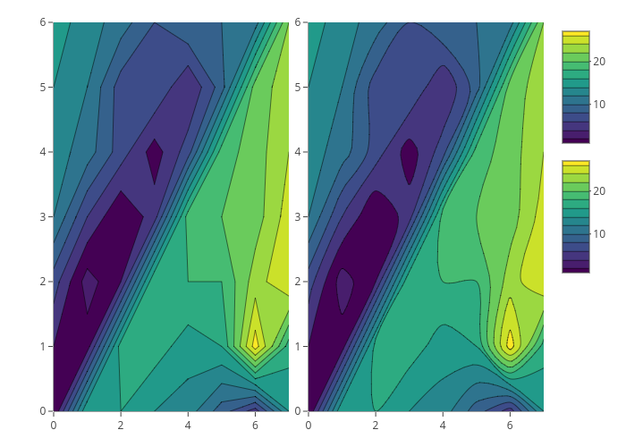 contour made by Rplotbot | plotly