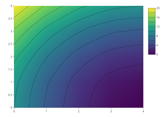 contour made by Rplotbot   plotly