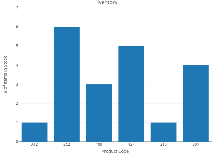 Iventory | bar chart made by Rplotbot | plotly
