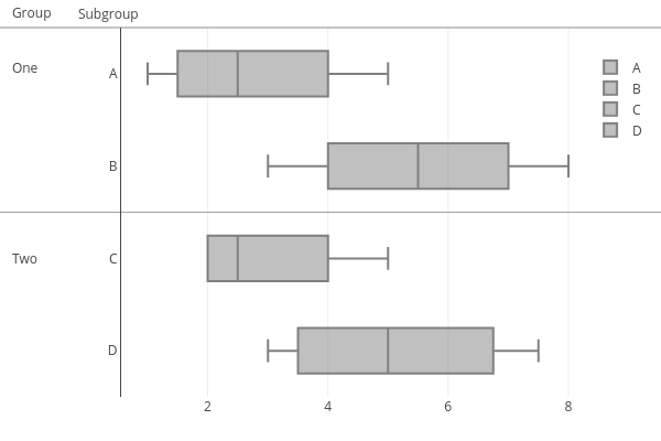 A, B, C, D | box plot made by Rplotbot | plotly