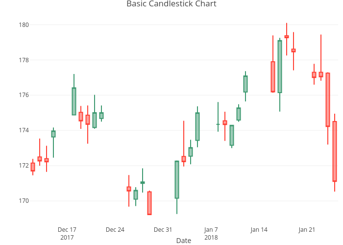 Candlestick Charts In R Examples Plotly