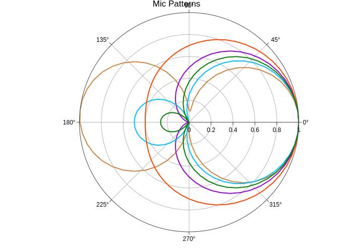 Polar Charts In R Examples Plotly