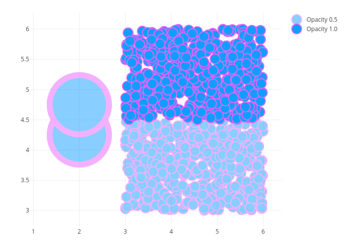 Marker Styling in R | Examples | Plotly