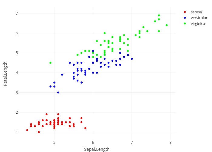 Scatter and Line Plots | R | Plotly