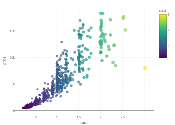 Scatter and Line Plots in R | Examples | Plotly