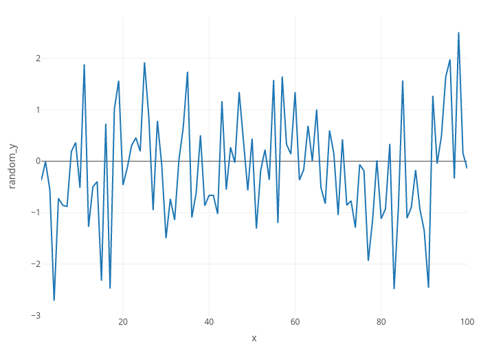 Line Plots in R | Examples | Plotly