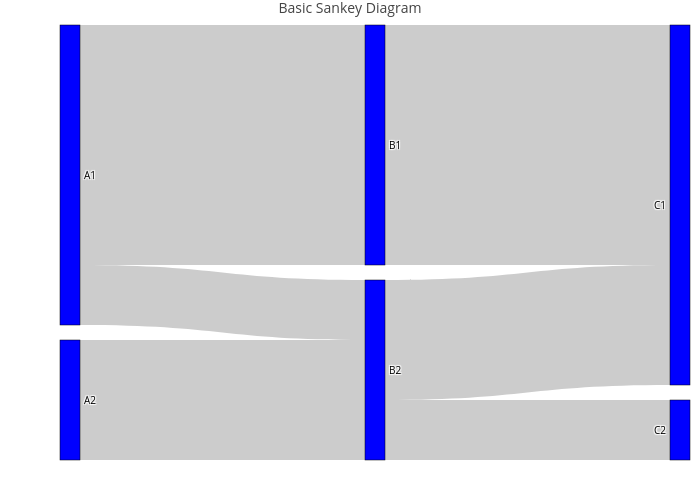 Sankey Diagrams In R Examples Plotly