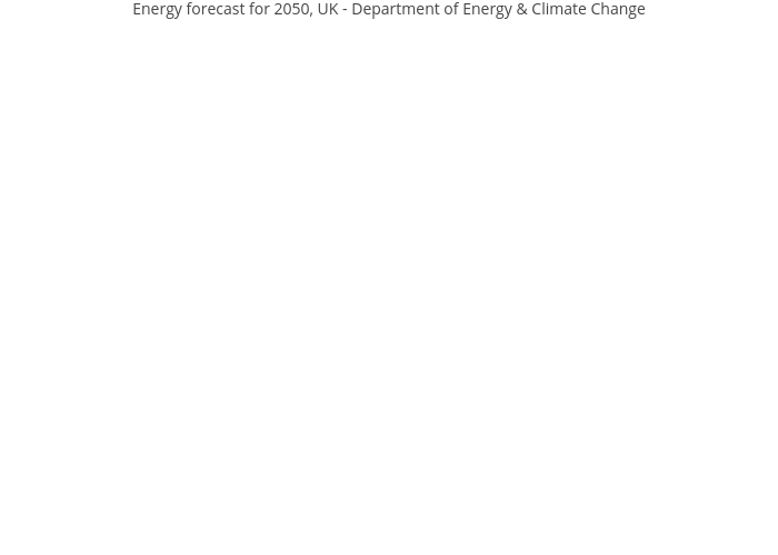 Energy forecast for 2050, UK - Department of Energy & Climate Change | sankey made by Rplotbot | plotly