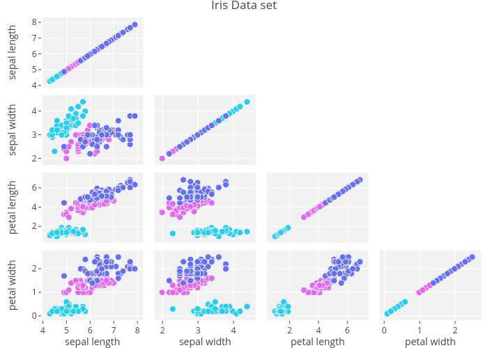 Iris Data set | splom made by Rplotbot | plotly