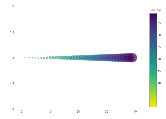 Colorscales in R | Examples | Plotly