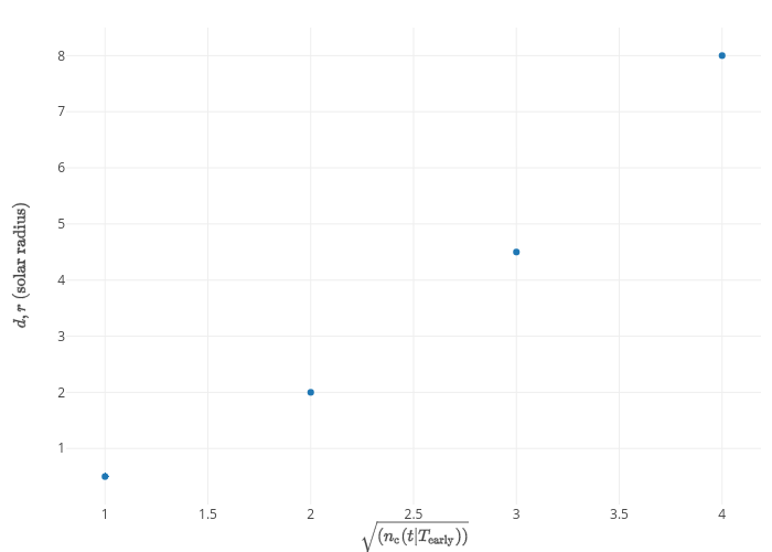 LaTeX Typesetting in R Graphs | Plotly