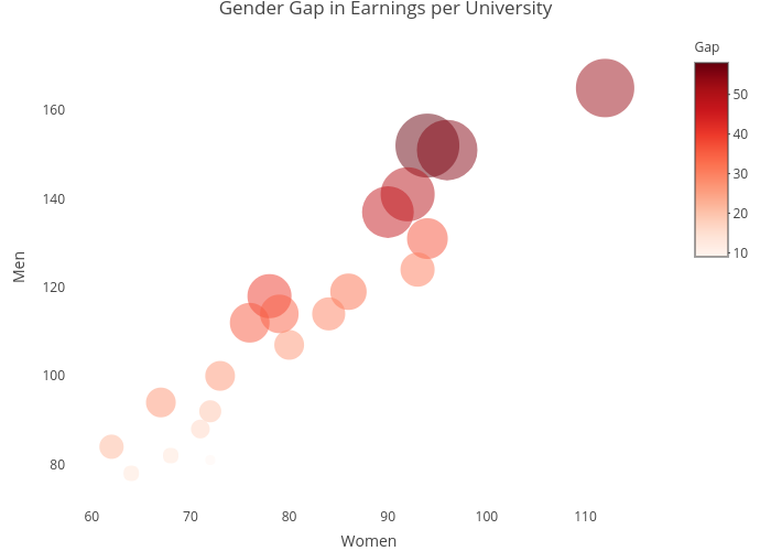 Bubble Charts in R | Examples | Plotly