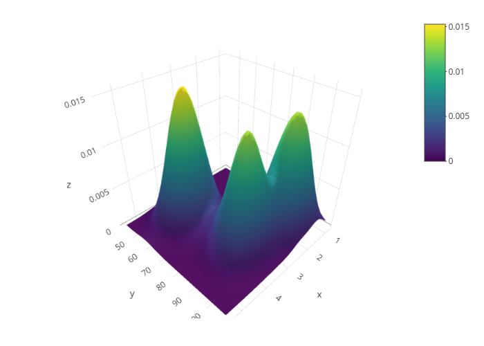 3D Surface Plots in R