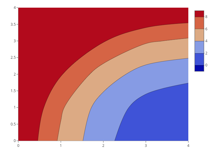 Contour Plots in R | Examples | Plotly