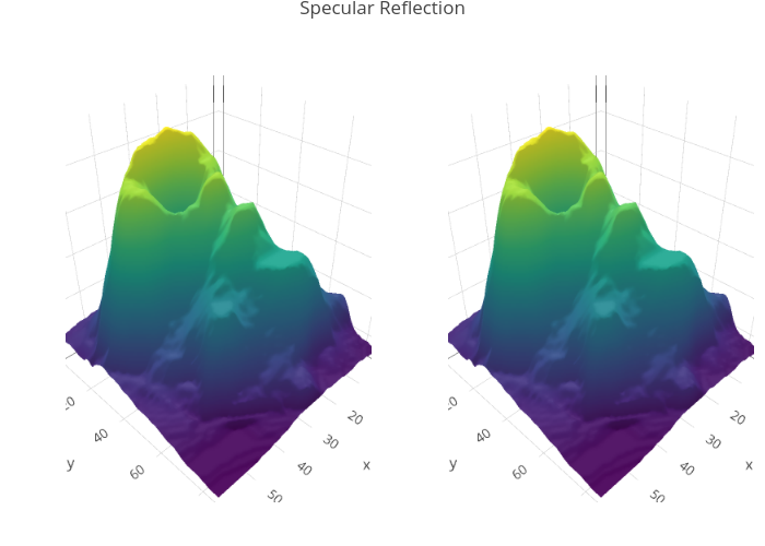 Modifying 3D Axes in R | Examples | Plotly