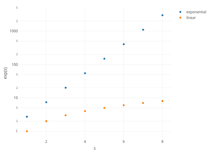 Modifying Axes in R   Examples   Plotly