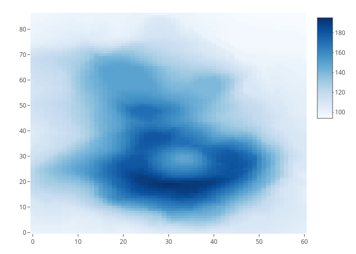 Heatmaps in R | Examples | Plotly