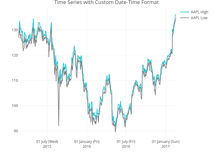 Time Series with Custom Date-Time Format | line chart made by Rplotbot | plotly