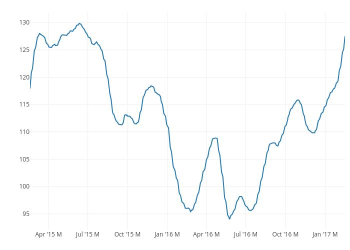 [] vs [] | line chart made by Rplotbot | plotly