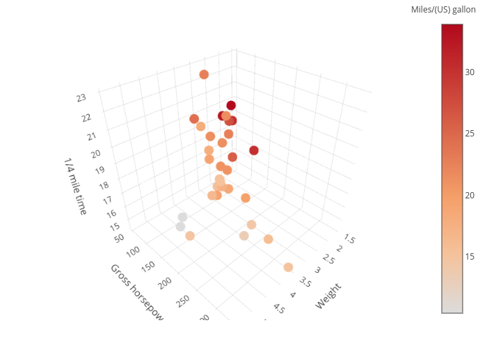 3D Scatter Plots in R | Examples | Plotly