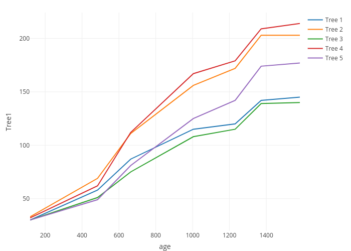 Legends in R | Examples | Plotly