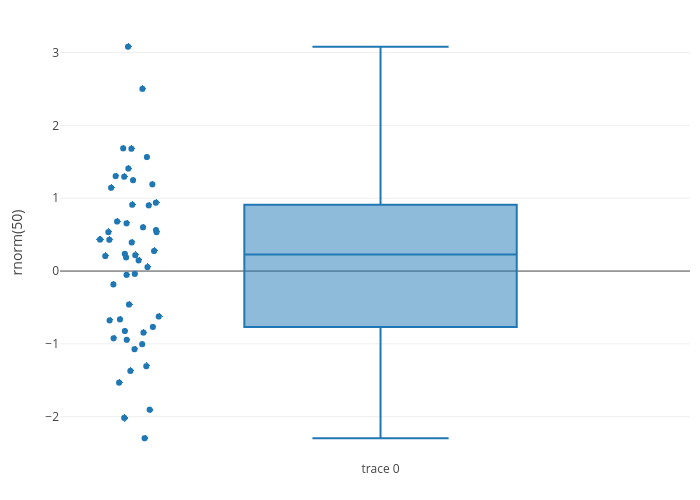 Box Plots in R | Examples | Plotly