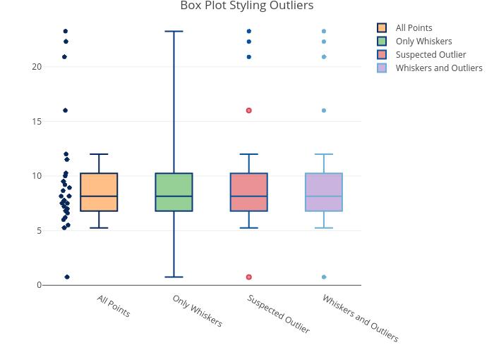 Box Plots in R | Examples | Plotly