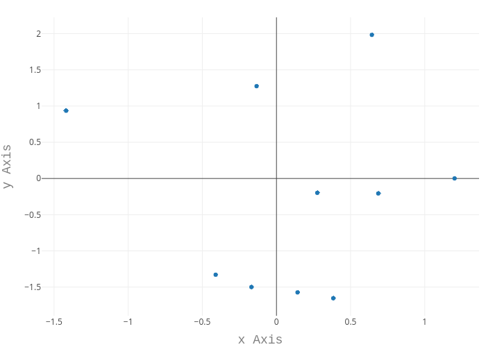 Axes Labels in R