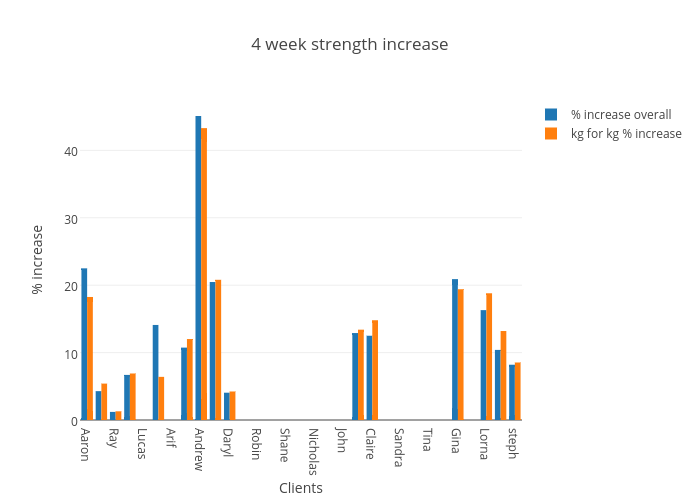 4 week strength increase