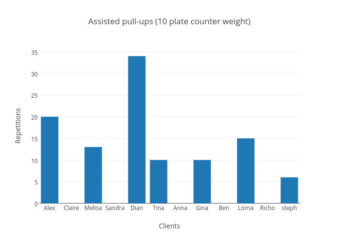Assisted pull-ups (10 plate counter weight)