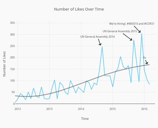 Number of Likes Over Time | scatter chart made by Reneclausennielsen | plotly