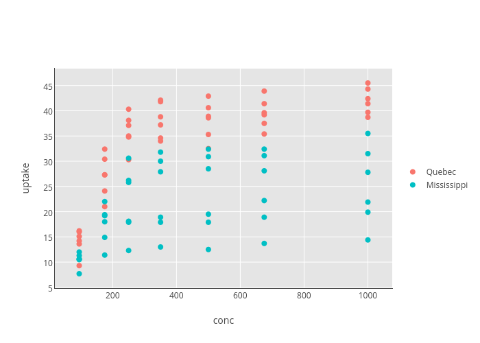 uptake vs conc | scatter chart made by Rgraphingapi | plotly