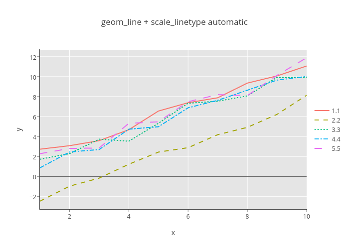 geom_line + scale_linetype automatic | line chart made by Rgraphingapi | plotly
