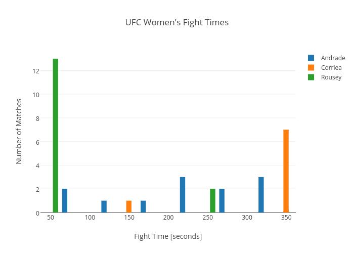 UFC Women's Fight Times