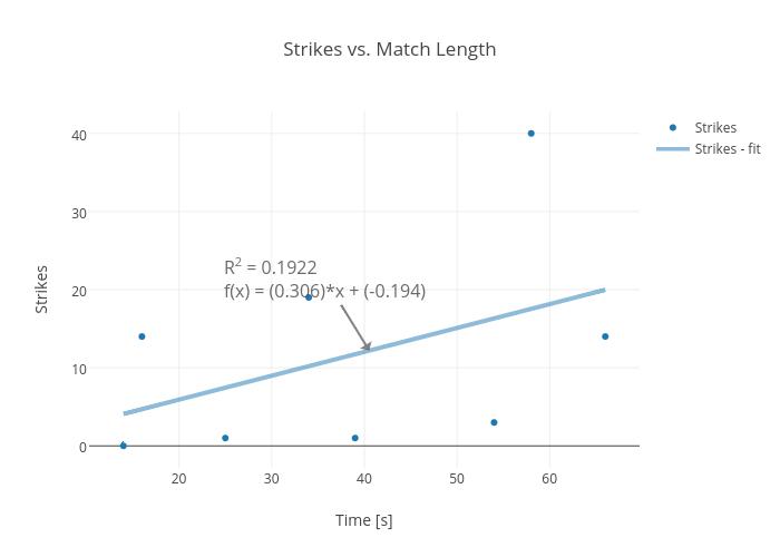 Strikes vs. Match Length