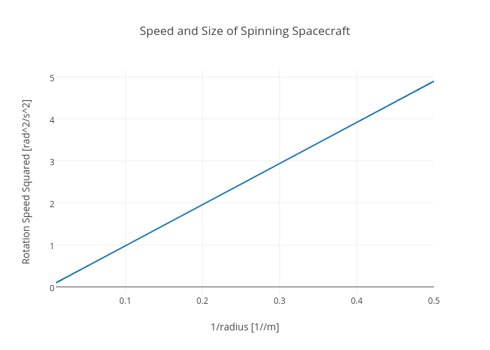 Speed and Size of Spinning Spacecraft