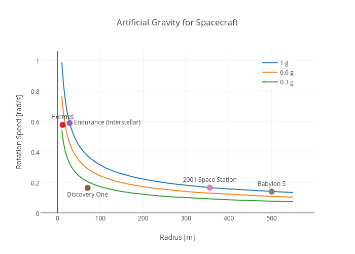 Artificial Gravity for Spacecraft