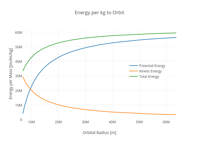 Energy per kg to Orbit