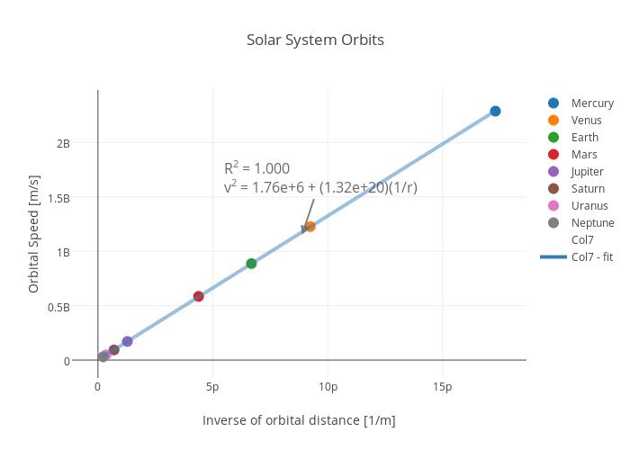 planet uranus graphs - photo #7