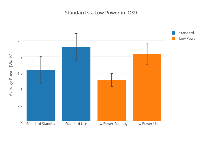 Standard vs. Low Power in iOS9