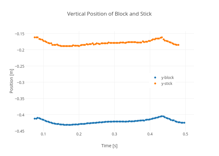 Vertical Position of Block and Stick