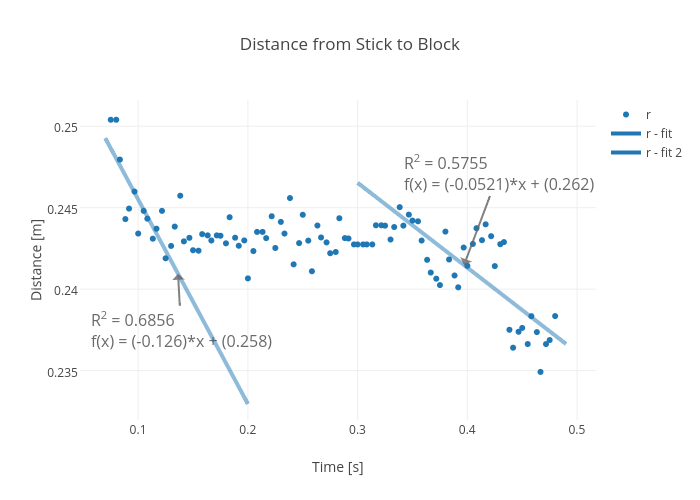 Distance from Stick to Block