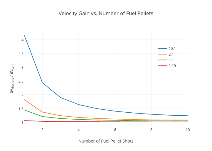 Velocity Gain vs. Number of Fuel Pellets