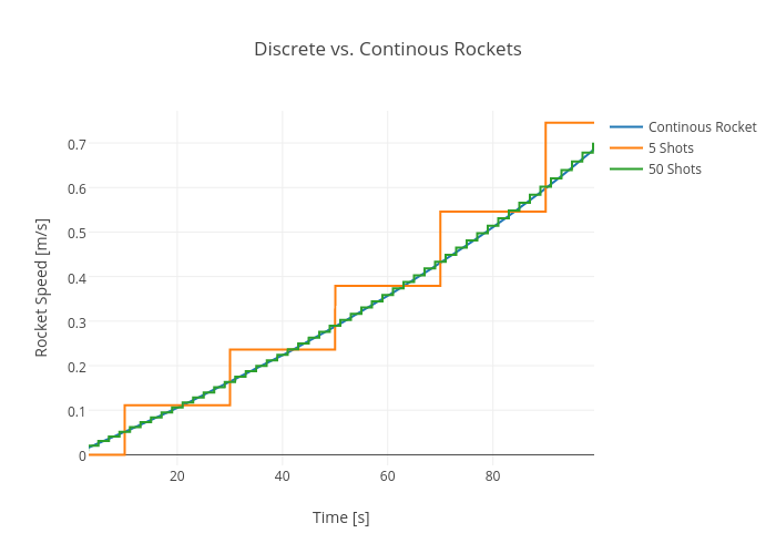 Discrete vs. Continous Rockets