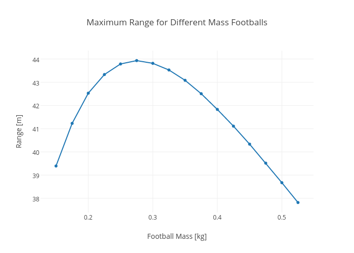 Maximum Range for Different Mass Footballs | scatter chart made by Rhettallain | plotly