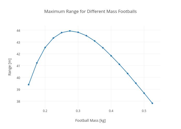 Maximum Range for Different Mass Footballs | scatter chart made by Rhettallain | plotly