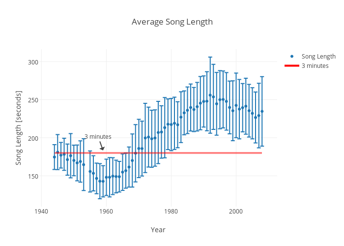 Average Song Length | scatter chart made by Rhettallain | plotly