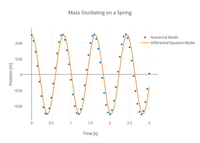 Mass Oscillating on a Spring | scatter chart made by Rhettallain | plotly
