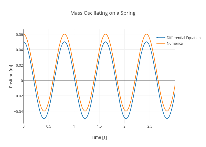 Mass Oscillating on a Spring | line chart made by Rhettallain | plotly