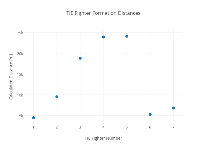 TIE Fighter Formation Distances   scatter chart made by Rhettallain   plotly